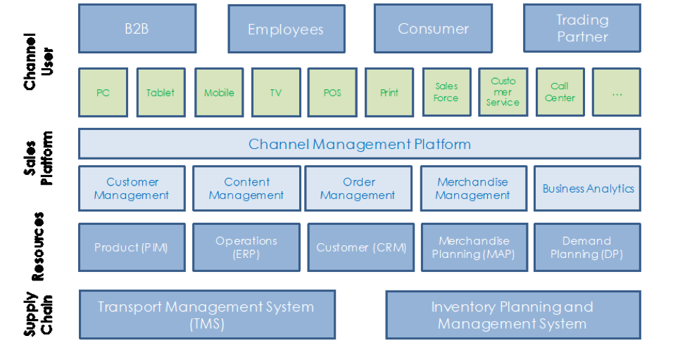Advanced Omni-Channel Architecture
