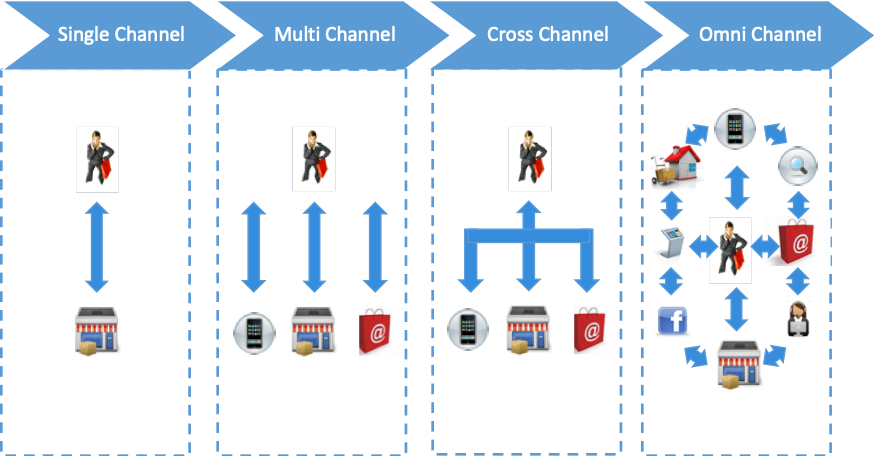 Business Architecture for the Omni Channel Inventory Challenge
