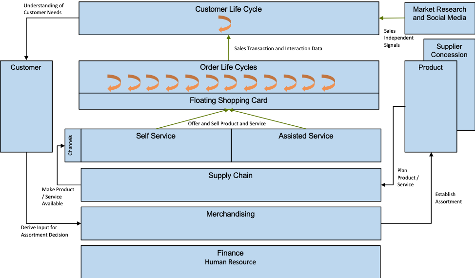 The Customer Journey and the Retention Issue