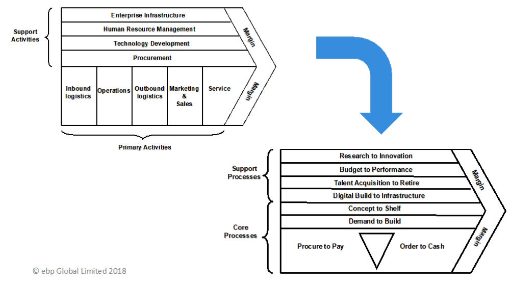 The Value Chain Transformation