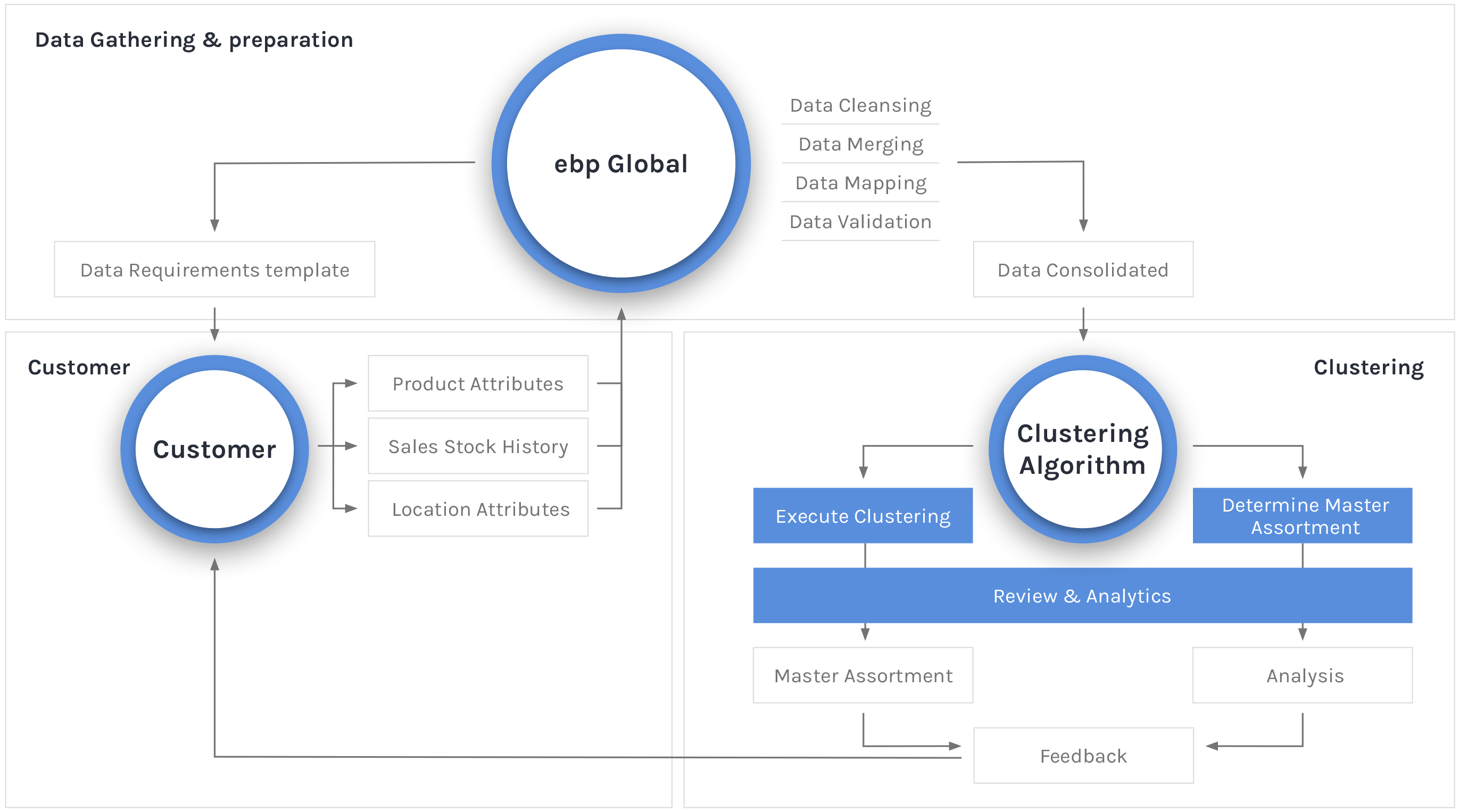 ebp Global - Store Clustering Architecture