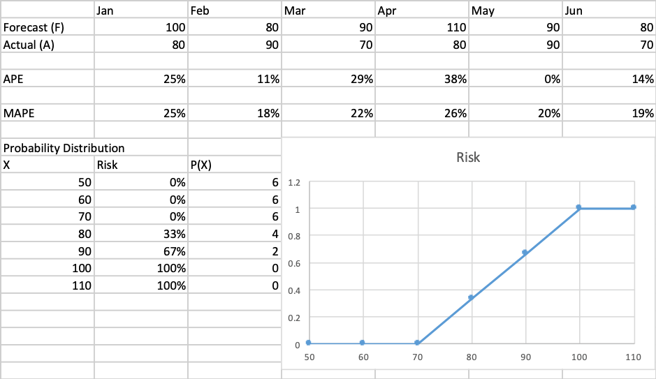 principle of a probability distribution