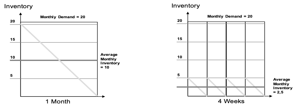 relationship between lead time and inventory